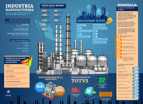 Infographics: TOTVS-Manufacturing Industry